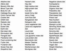 diets, nutrition, fat loss, weight loss, registered dietician, diet plans, food